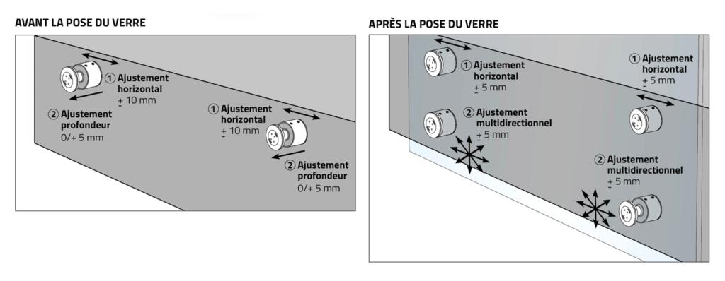 Garde-corps verre nez de dalle réglable ø 50mm H40 - point de fixation - avis technique